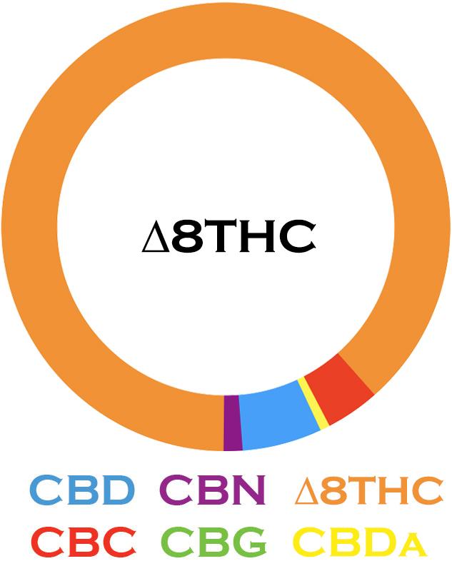 3Chi Delta 8 Tincture Diagram